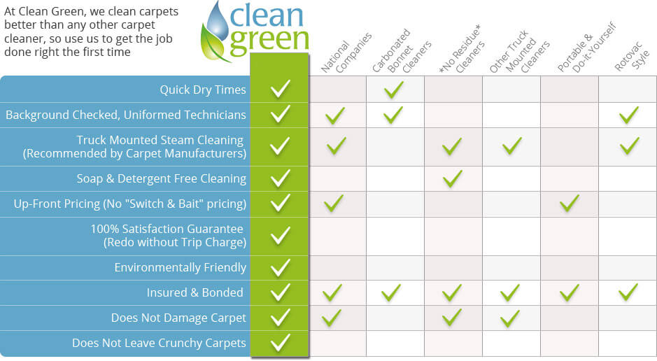 Clean Green Carpet Cleaning Utah